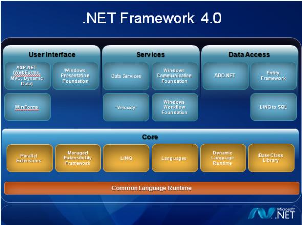 Microsoft .NET Framework 4.0截图1